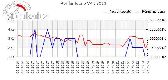 Aprilia Tuono V4R 2013