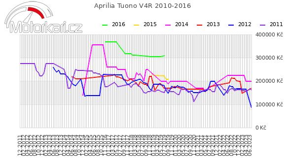 Aprilia Tuono V4R 2010-2016