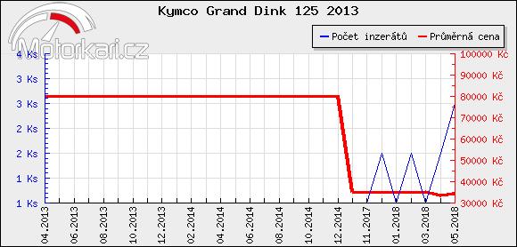 Kymco Grand Dink 125 2013