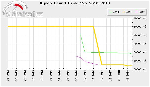 Kymco Grand Dink 125 2010-2016