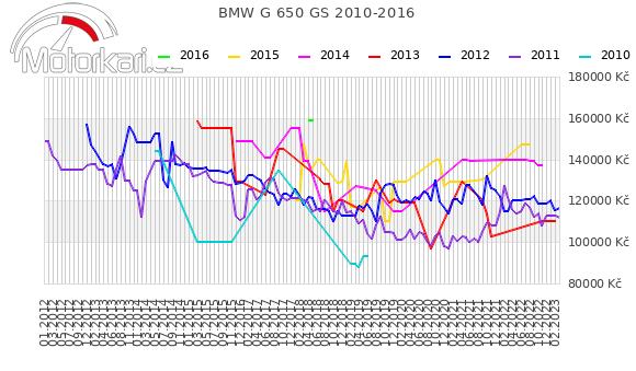 BMW G 650 GS 2010-2016