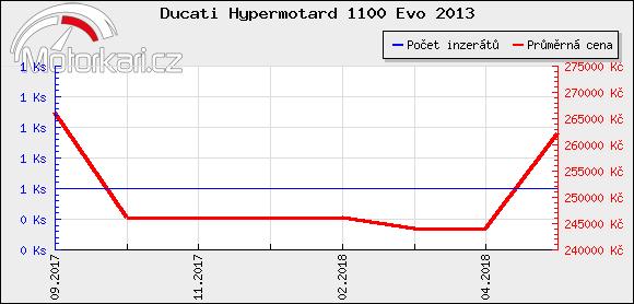 Ducati Hypermotard 1100 Evo 2013
