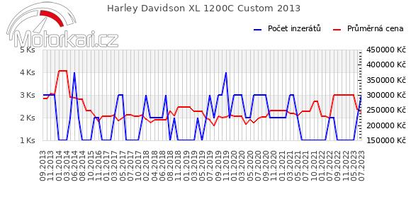 Harley Davidson XL 1200C Custom 2013