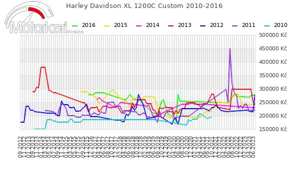 Harley Davidson XL 1200C Custom 2010-2016