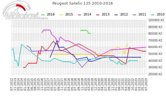 Peugeot Satelis 125 2010-2016
