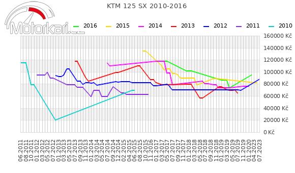 KTM 125 SX 2010-2016