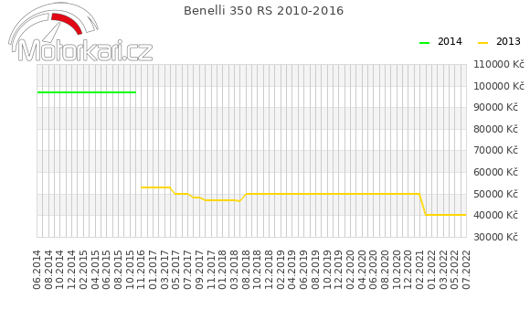 Benelli 350 RS 2010-2016