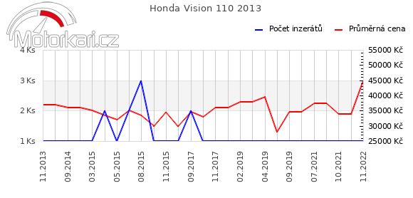 Honda Vision 110 2013