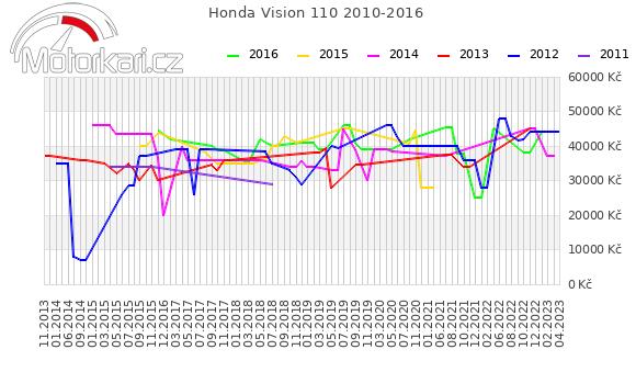 Honda Vision 110 2010-2016