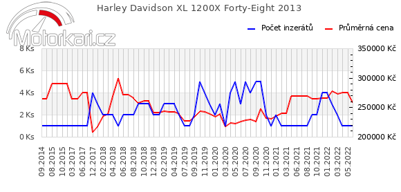Harley Davidson XL 1200X Forty-Eight 2013