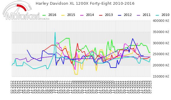 Harley Davidson XL 1200X Forty-Eight 2010-2016