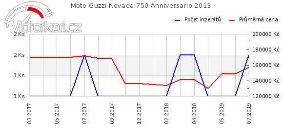 Moto Guzzi Nevada 750 Anniversario 2013