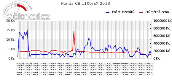 Honda CB 1100 2013