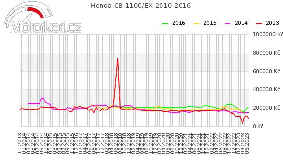Honda CB 1100 2010-2016