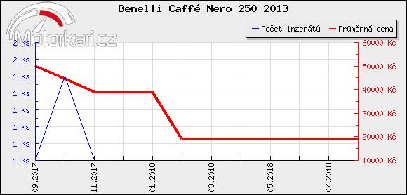 Benelli Caffé Nero 250 2013