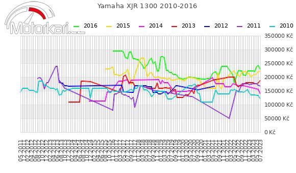 Yamaha XJR 1300 2010-2016