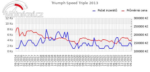 Triumph Speed Triple 2013
