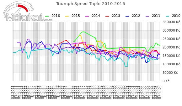 Triumph Speed Triple 2010-2016