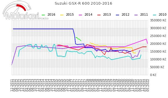 Suzuki GSX-R 600 2010-2016