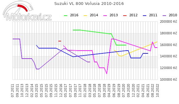 Suzuki VL 800 Volusia 2010-2016