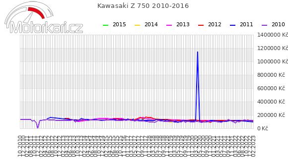 Kawasaki Z 750 2010-2016
