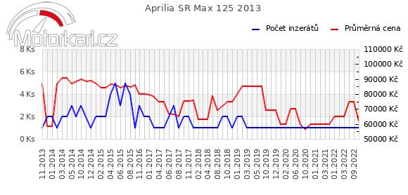Aprilia SR Max 125 2013