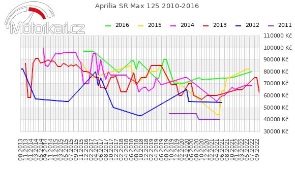 Aprilia SR Max 125 2010-2016