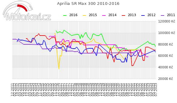 Aprilia SR Max 300 2010-2016