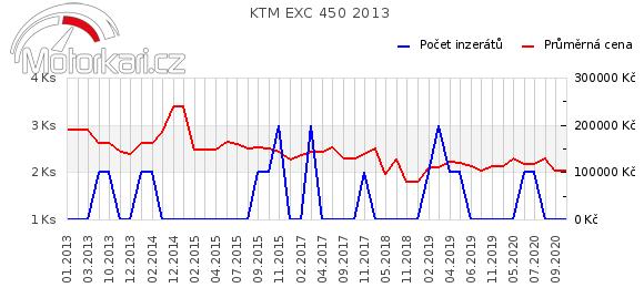 KTM EXC 450 2013