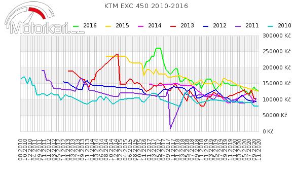 KTM EXC 450 2010-2016