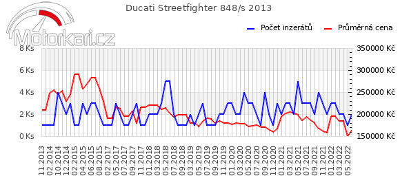 Ducati Streetfighter 848/s 2013