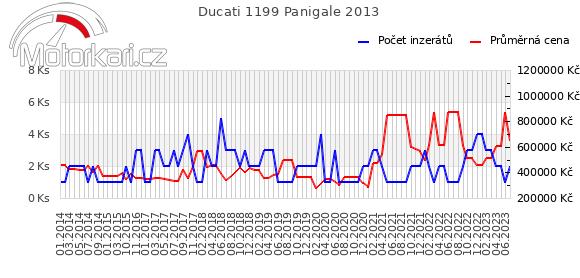 Ducati 1199 Panigale 2013