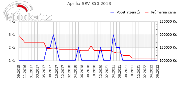 Aprilia SRV 850 2013