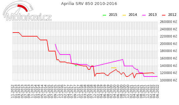 Aprilia SRV 850 2010-2016