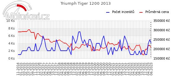 Triumph Tiger Explorer 2013