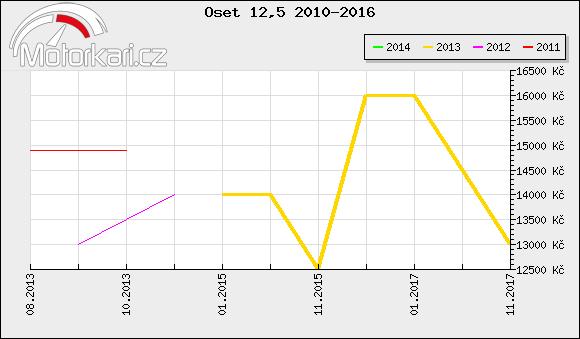 Oset 12,5 2010-2016