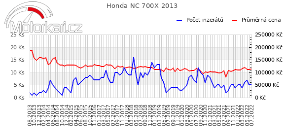 Honda NC 700X 2013