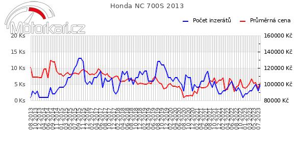 Honda NC 700S 2013