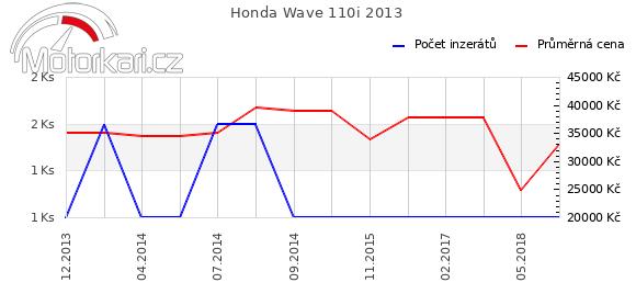 Honda Wave 110i 2013