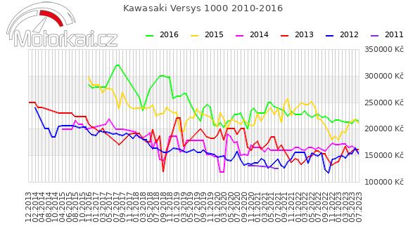Kawasaki Versys 1000 2010-2016