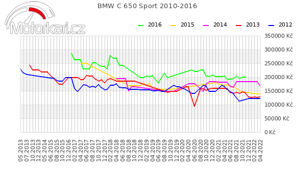 BMW C 650 Sport 2010-2016