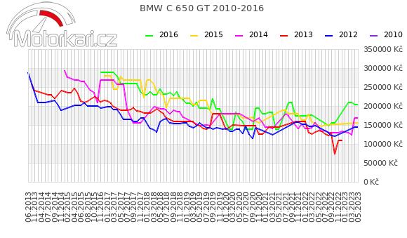 BMW C 650 GT 2010-2016