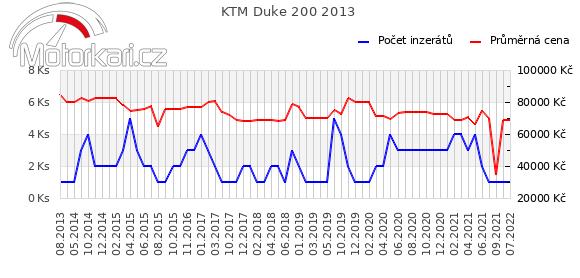 KTM Duke 200 2013