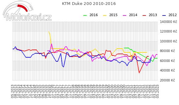 KTM Duke 200 2010-2016