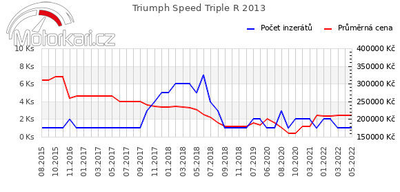 Triumph Speed Triple R 2013