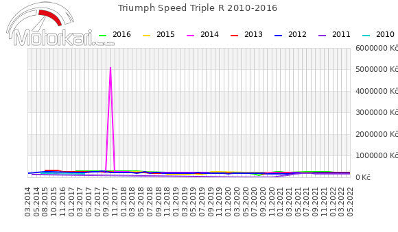 Triumph Speed Triple R 2010-2016
