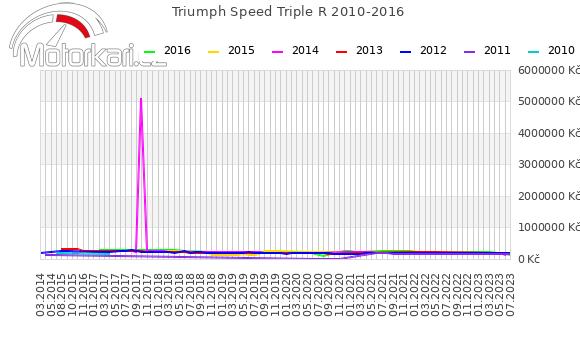 Triumph Speed Triple R 2010-2016