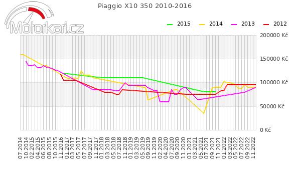 Piaggio X10 350 2010-2016