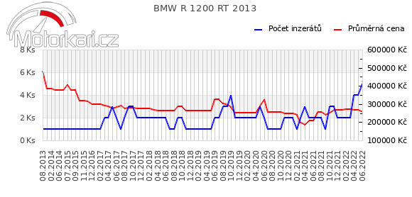 BMW R 1200 RT 2013