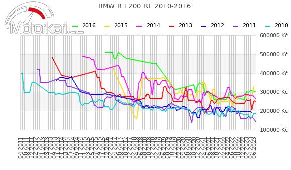 BMW R 1200 RT 2010-2016